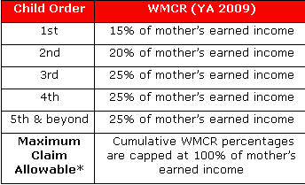 Working Mother's Child Relief