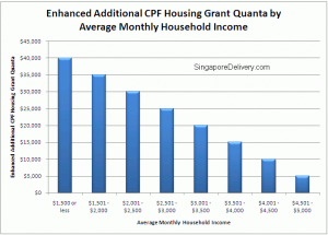 Enhanced Additional CPF Housing Grant Quanta