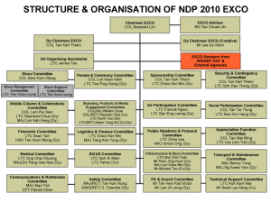 Structure & Organisation of NDP 2010 CHART 1