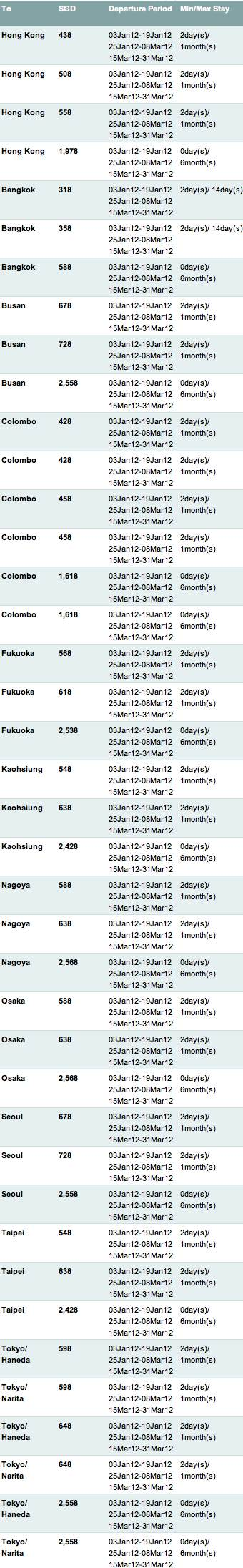 Cathay Pacific Special Fares