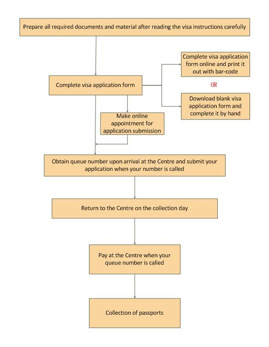 Chinese Visa Application Procedure