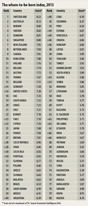 Where to be Born Index 2013