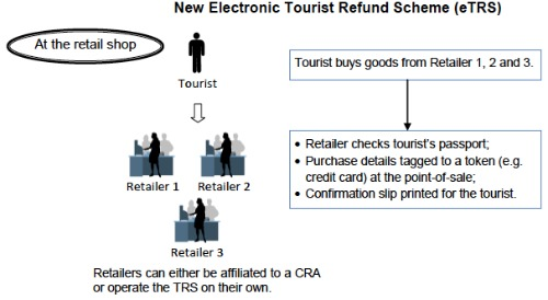 GST Refund at retail store