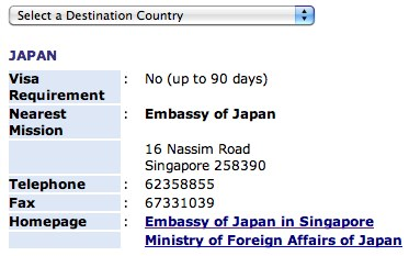 How to Find Visa Requirement Info for Singapore Passport Holders