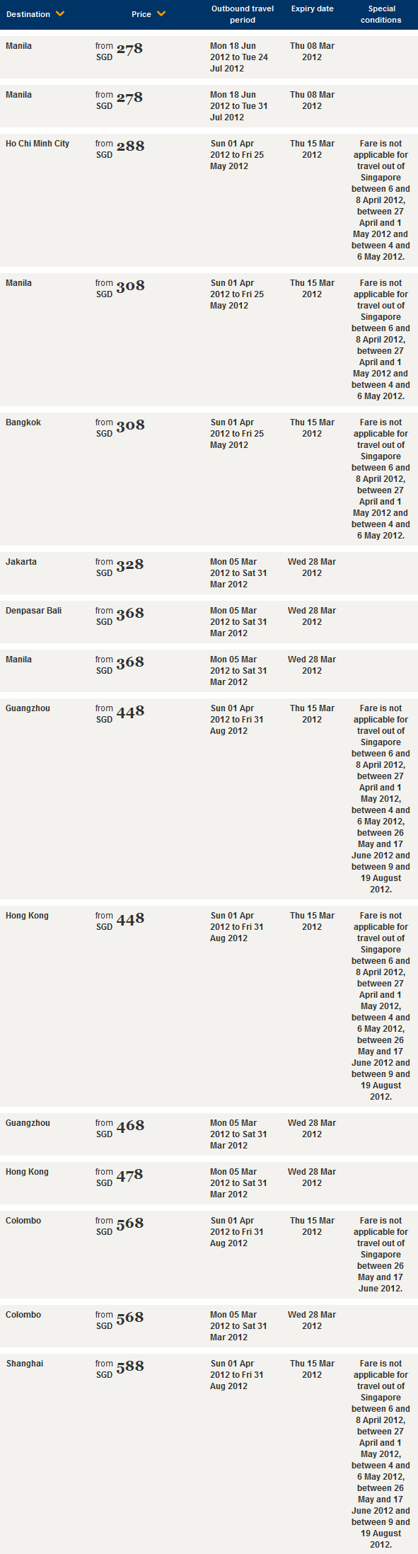 Singapore Airlines Fare Deals for March 2012