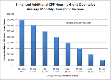 Enhanced Additional CPF Housing Grant Will Help More Own A Home
