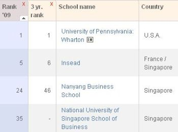 Singapore's Got 3 Best MBA Schools in the World