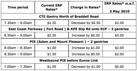 Revised ERP Rates on ERP-Priced Roads and Expressways From 3 May 2010