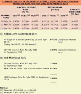 CPF Ordinary Account Interest Rate From 1 July